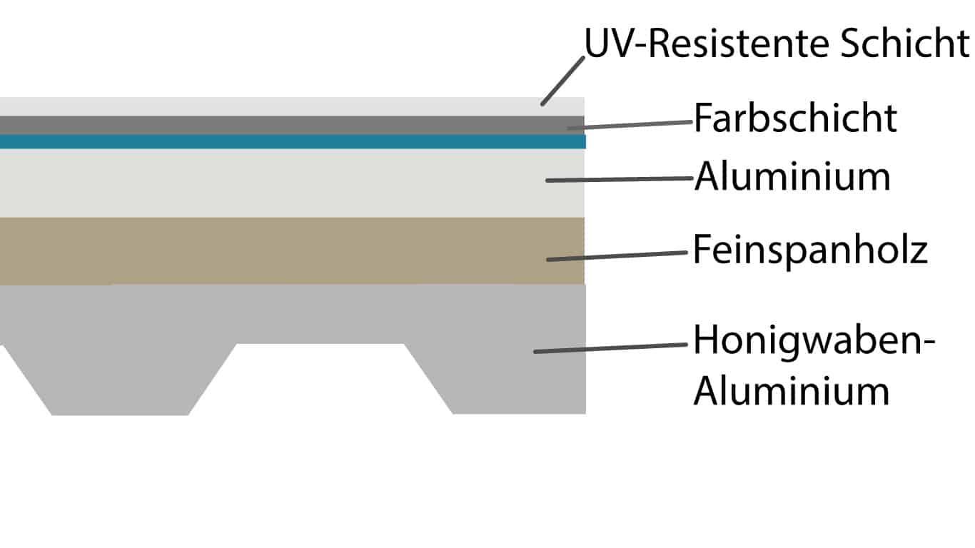 Aluminium Verbund Schichten